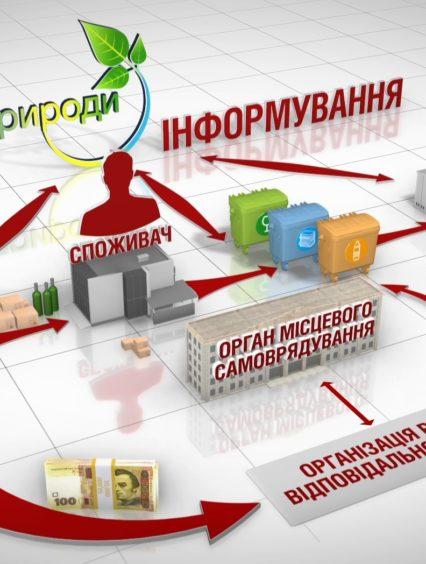 Сортування сміття: в Україні з 1 січня починають діяти європейські вимоги щодо відходів